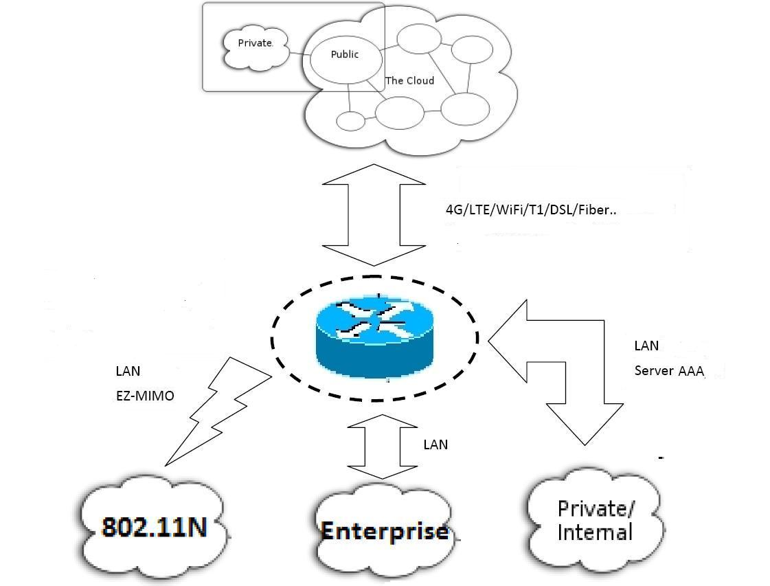 access gatewasy  bandwidth controllers and nocs